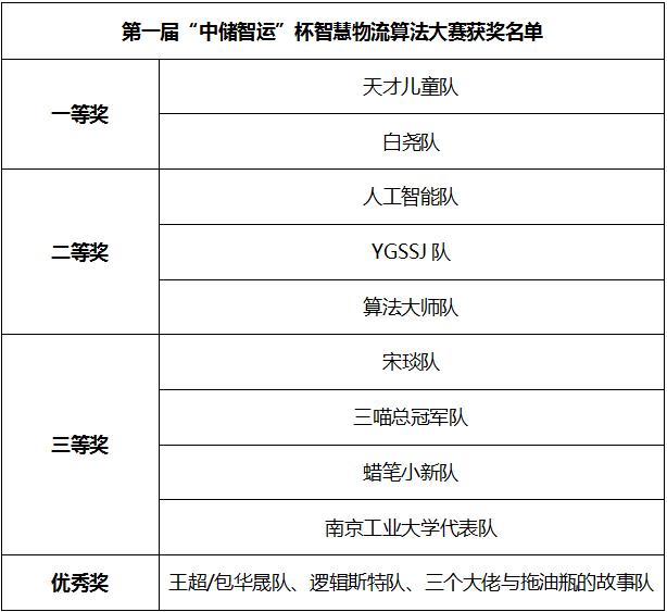 中储智运联合南京大学成功举办智慧物流算法大赛 破解物流发展难题 ...