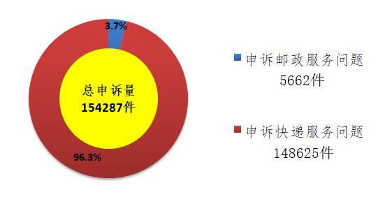 国家邮政局:9月份邮政业消费者申诉量约15万件