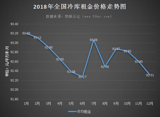 """""""数""""说冷库――2018年全国冷库市场总结分析"""