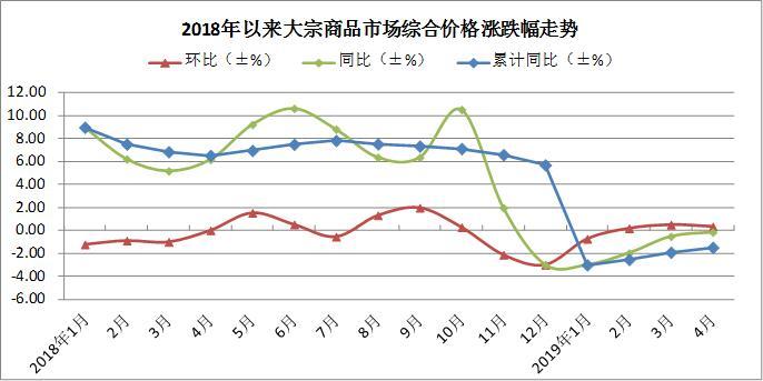 环比回升0.3%!4月大宗商品价格继续上涨