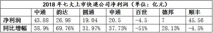 中通韵达顺丰等7家上市公司业绩大PK!谁登顶?