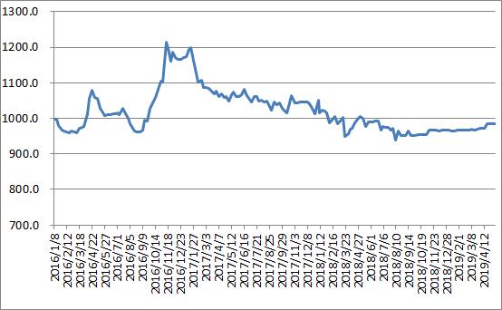 权威发布!本周中国公路物流运价指数984.56点,环比回落0.04%