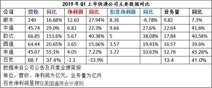 中通发布一季报,市占率大增净利润领跑!行业CR6竞争愈加激烈 ...