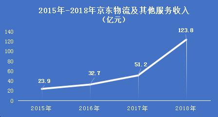 京東物流借力騰訊社交電商的新供應鏈效益