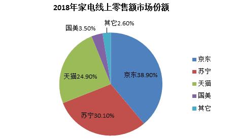 4月物流供应链领域投融资:国内冠军是京东,国外软银蝉联