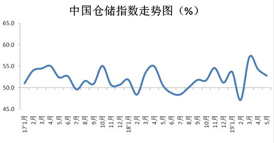 最新!5月中国物流业景气指数为52.8%,回落0.7个百分点