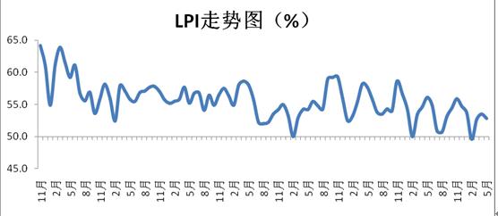 最新!5月中國物流業景氣指數為52.8%,回落0.7個百分點