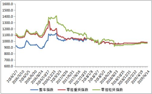 最新!中國公路物流運價周指數980.83點,環比回升0.08%