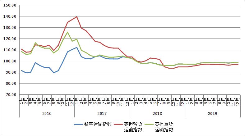 12月份中國公路物流運價指數為98.3點,比上月回升0.1%