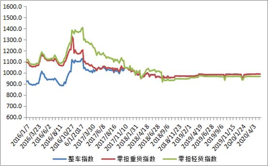 中国公路开心网五月色婷婷运价开心五月婷婷深深爱985.67点,比上周回升0.05%