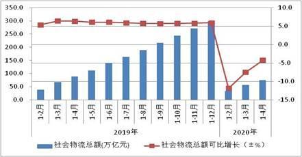 前四个月开心网五月色婷婷业总收入2.7万亿元,同比下降7.8%