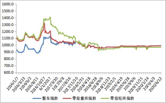中国公路开心网五月色婷婷运价开心五月婷婷深深爱985.93点 比上周回落0.04%