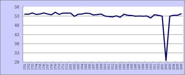 6月份綜合PMI產出指數為54.2% 較上月上升0.8個百分點