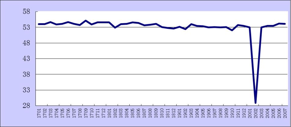 7月份综合PMI产出开心五月婷婷深深爱为54.1% 较上月回落0.1个百分点