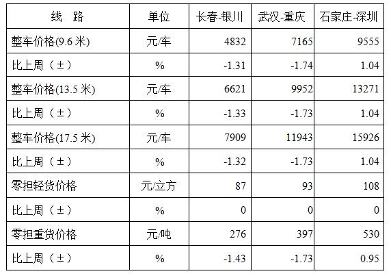中国公路物流运价指数985.05点,比上周回落0.01%