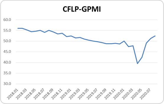 2020年8月份CFLP-GPMI分析:全球制造业呈现加快恢复迹象