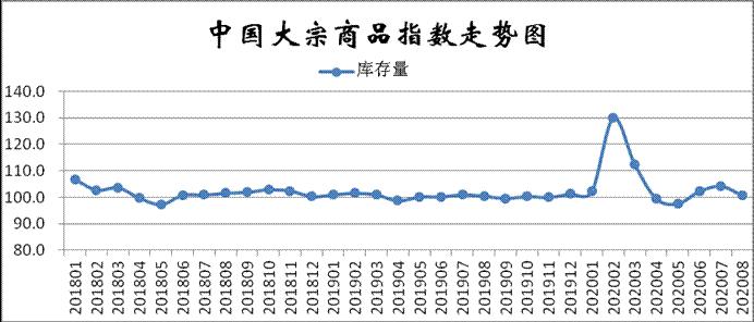8月份CBMI显示:供需矛盾有所缓解 市场运行预期向好