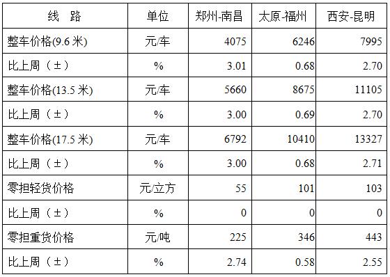 中国公路开心网五月色婷婷运价指数985.75点,比上周回升0.07%