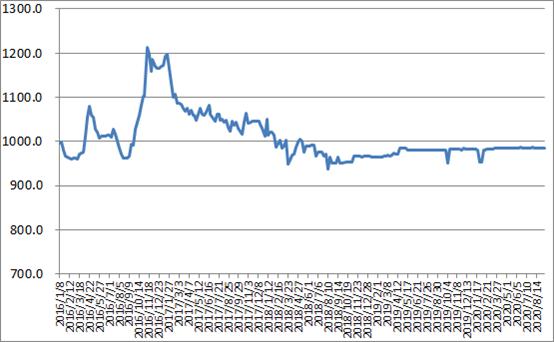 中国公路物流运价指数985.75点,比上周回升0.07%
